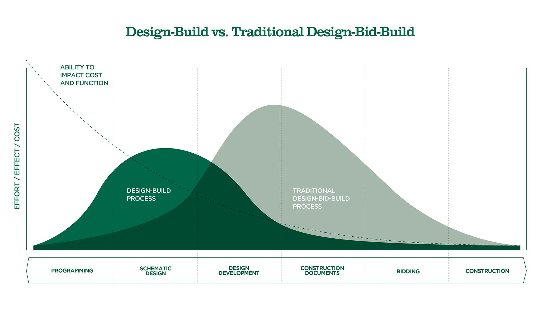 Design-Build vs. Design-Bid-Build - Rockford Construction